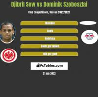 Djibril Sow vs Dominik Szoboszlai h2h player stats