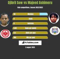 Djibril Sow vs Majeed Ashimeru h2h player stats