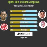 Djibril Sow vs Edon Zhegrova h2h player stats