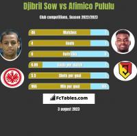 Djibril Sow vs Afimico Pululu h2h player stats