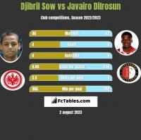 Djibril Sow vs Javairo Dilrosun h2h player stats
