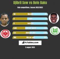 Djibril Sow vs Bote Baku h2h player stats