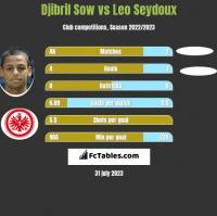 Djibril Sow vs Leo Seydoux h2h player stats
