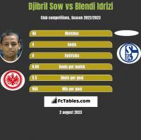 Djibril Sow vs Blendi Idrizi h2h player stats