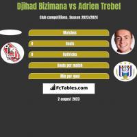 Djihad Bizimana vs Adrien Trebel h2h player stats