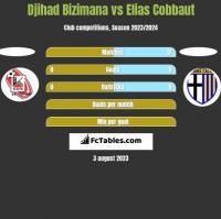 Djihad Bizimana vs Elias Cobbaut h2h player stats