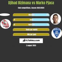 Djihad Bizimana vs Marko Pjaca h2h player stats