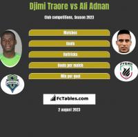 Djimi Traore vs Ali Adnan h2h player stats