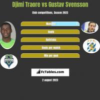 Djimi Traore vs Gustav Svensson h2h player stats
