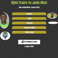 Djimi Traore vs Janio Bikel h2h player stats