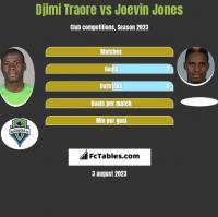 Djimi Traore vs Joevin Jones h2h player stats