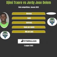 Djimi Traore vs Jordy Jose Delem h2h player stats