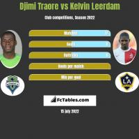 Djimi Traore vs Kelvin Leerdam h2h player stats