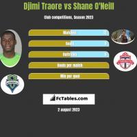 Djimi Traore vs Shane O'Neill h2h player stats