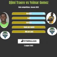 Djimi Traore vs Yeimar Gomez h2h player stats