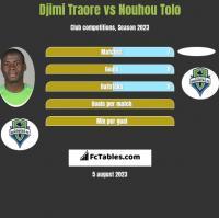 Djimi Traore vs Nouhou Tolo h2h player stats