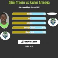 Djimi Traore vs Xavier Arreaga h2h player stats