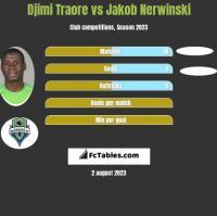 Djimi Traore vs Jakob Nerwinski h2h player stats