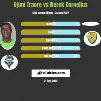 Djimi Traore vs Derek Cornelius h2h player stats