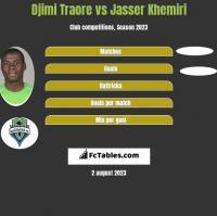 Djimi Traore vs Jasser Khemiri h2h player stats