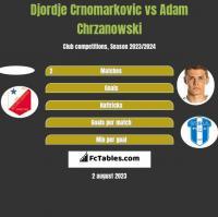 Djordje Crnomarkovic vs Adam Chrzanowski h2h player stats