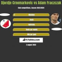 Djordje Crnomarkovic vs Adam Fraczczak h2h player stats