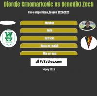 Djordje Crnomarkovic vs Benedikt Zech h2h player stats