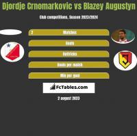 Djordje Crnomarkovic vs Błażej Augustyn h2h player stats