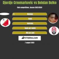 Djordje Crnomarkovic vs Bohdan Butko h2h player stats