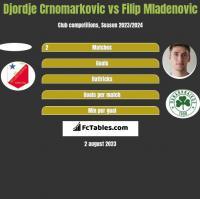 Djordje Crnomarkovic vs Filip Mladenović h2h player stats