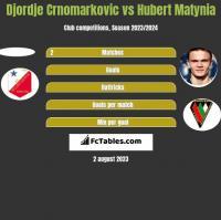 Djordje Crnomarkovic vs Hubert Matynia h2h player stats