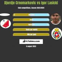 Djordje Crnomarkovic vs Igor Łasicki h2h player stats