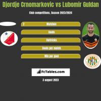 Djordje Crnomarkovic vs Lubomir Guldan h2h player stats