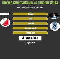 Djordje Crnomarkovic vs Lubomir Satka h2h player stats