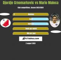 Djordje Crnomarkovic vs Mario Maloca h2h player stats