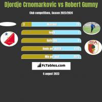 Djordje Crnomarkovic vs Robert Gumny h2h player stats