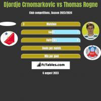 Djordje Crnomarkovic vs Thomas Rogne h2h player stats
