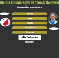 Djordje Crnomarkovic vs Tomasz Dejewski h2h player stats