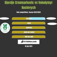 Djordje Crnomarkovic vs Volodymyr Kostevych h2h player stats