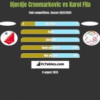 Djordje Crnomarkovic vs Karol Fila h2h player stats