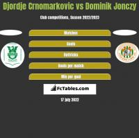 Djordje Crnomarkovic vs Dominik Jonczy h2h player stats