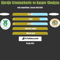 Djordje Crnomarkovic vs Kacper Chodyna h2h player stats
