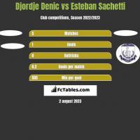 Djordje Denic vs Esteban Sachetti h2h player stats