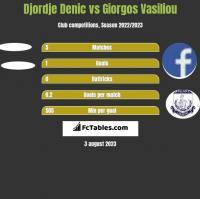 Djordje Denic vs Giorgos Vasiliou h2h player stats