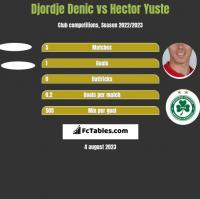 Djordje Denic vs Hector Yuste h2h player stats