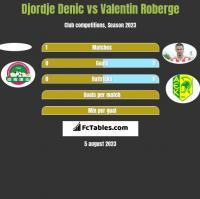 Djordje Denic vs Valentin Roberge h2h player stats