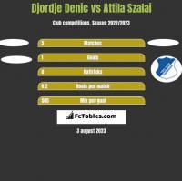 Djordje Denic vs Attila Szalai h2h player stats
