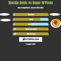 Djordje Denic vs Roger M'Pinda h2h player stats