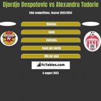 Djordje Despotovic vs Alexandru Tudorie h2h player stats