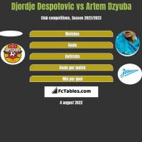 Djordje Despotovic vs Artem Dzyuba h2h player stats